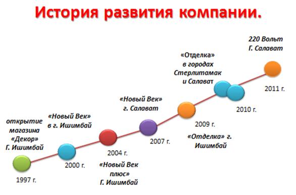 2000 какой это век купить б у металлоискатель в белоруссии